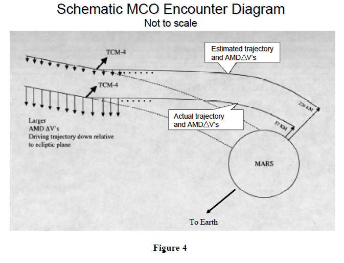"Helpful diagram from the ""Mars Climate Orbiter Mishap Investigation Board"" report showing that the bit where it went wrong was when it slammed into the upper atmosphere"